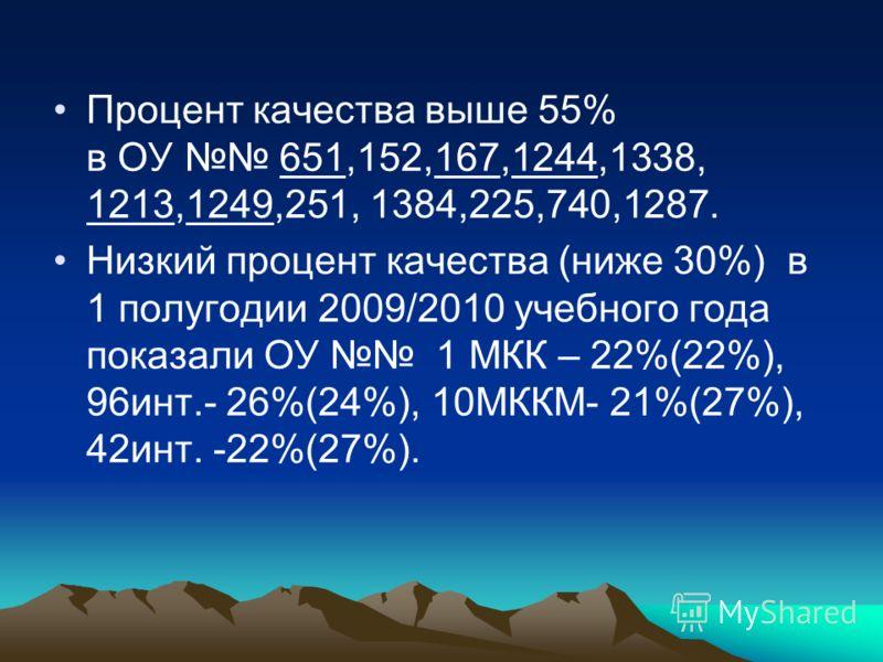Процент качества выше 55% в ОУ 651,152,167,1244,1338, 1213,1249,251, 1384,225,740,1287. Низкий процент качества (ниже 30%) в 1 полугодии 2009/2010 учебного года показали ОУ 1 МКК – 22%(22%), 96инт.- 26%(24%), 10МККМ- 21%(27%), 42инт. -22%(27%).