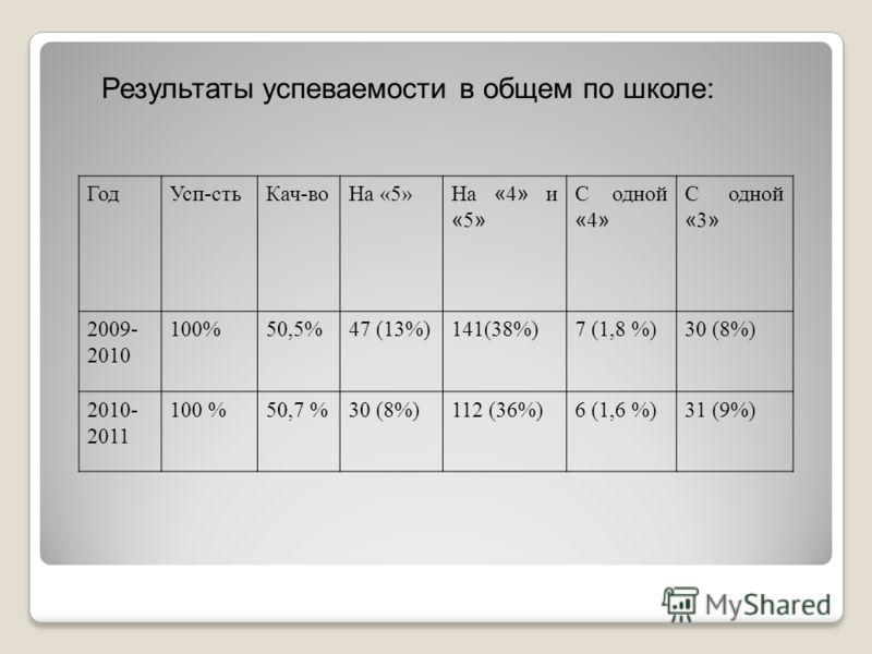 Результаты успеваемости в общем по школе: ГодУсп-стьКач-воНа «5» На « 4 » и « 5 » С одной « 4 » С одной « 3 » 2009- 2010 100%50,5%47 (13%)141(38%)7 (1,8 %)30 (8%) 2010- 2011 100 %50,7 %30 (8%)112 (36%)6 (1,6 %)31 (9%)