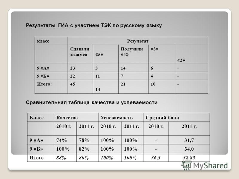 Результаты ГИА с участием ТЭК по русскому языку классРезультат Сдавали экзамен «5» «5» Получили « 4 » «3»«3» «2» «2» 9 « А » 233146- 9 « Б » 221174- Итого:45 14 2110- Сравнительная таблица качества и успеваемости КлассКачествоУспеваемостьСредний балл