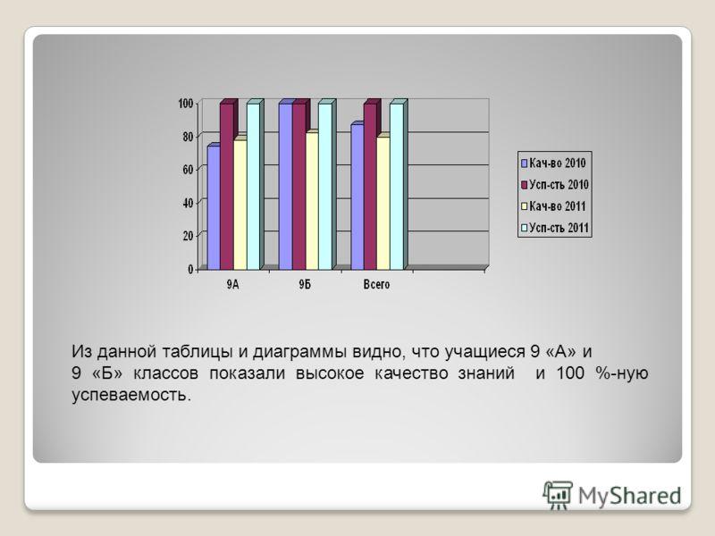 Из данной таблицы и диаграммы видно, что учащиеся 9 «А» и 9 «Б» классов показали высокое качество знаний и 100 %-ную успеваемость.