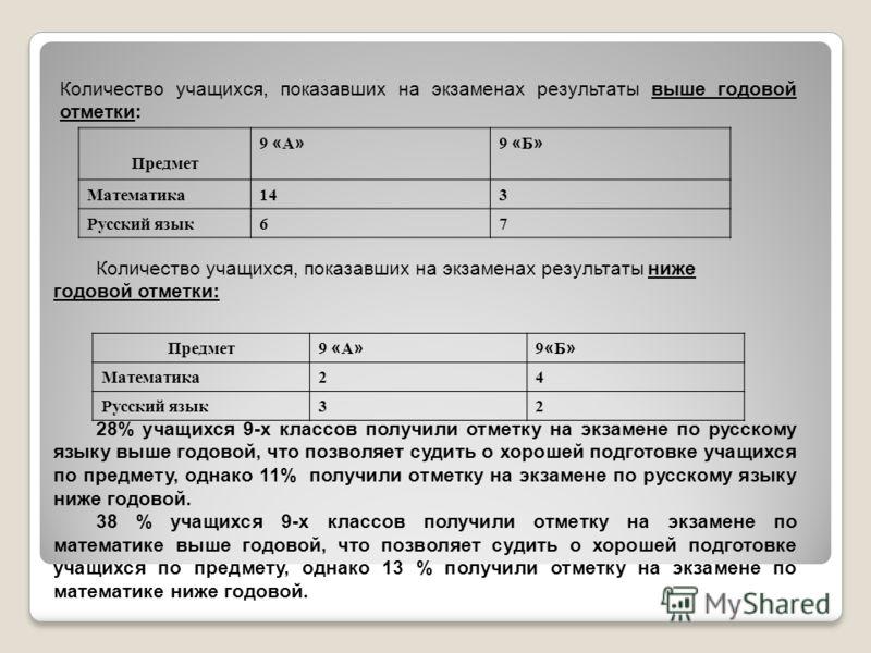 Количество учащихся, показавших на экзаменах результаты выше годовой отметки: Предмет 9 « А » 9 « Б » Математика143 Русский язык67 Количество учащихся, показавших на экзаменах результаты ниже годовой отметки: Предмет 9 « А » 9«Б»9«Б» Математика24 Рус
