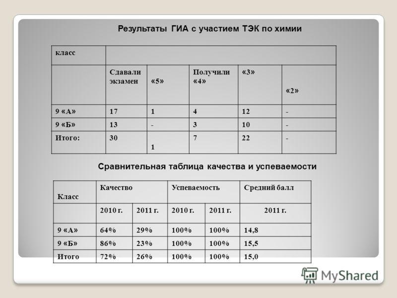 Результаты ГИА с участием ТЭК по химии класс Сдавали экзамен «5» «5» Получили « 4 » «3»«3» «2» «2» 9 « А » 171412- 9 « Б » 13-310- Итого:30 1 722- Сравнительная таблица качества и успеваемости Класс КачествоУспеваемостьСредний балл 2010 г.2011 г.2010