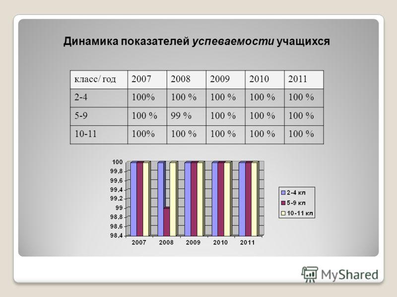 Динамика показателей успеваемости учащихся класс/ год20072008200920102011 2-4100% 5-9100 %99 %100 % 10-11100%