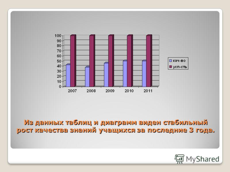 Из данных таблиц и диаграмм виден стабильный рост качества знаний учащихся за последние 3 года.