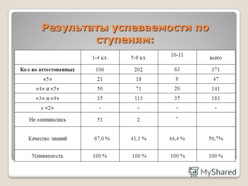 Результаты успеваемости по ступеням: 1-4 кл.5-9 кл. 10-11 всего Кол-во аттестованных106202 63 371 «5»«5» 2118 8 47 « 4 » и « 5 » 5071 20 141 « 3 » и « 4 » 35113 35 183 с « 2 » -- - - Не оценивались512 - Качество знаний 67,0 %41,1 %44,4 %50,7% Успевае