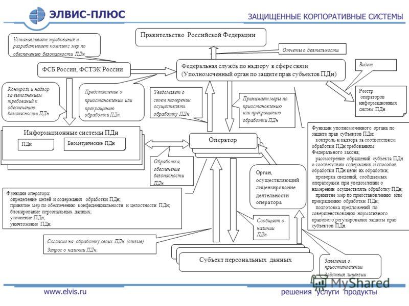 Информационные системы персональных данных Правительство Российской Федерации Федеральная служба по надзору в сфере связи (Уполномоченный орган по защите прав субъектов ПДн) Информационные системы персональных данных Информационные системы ПДн Биомет