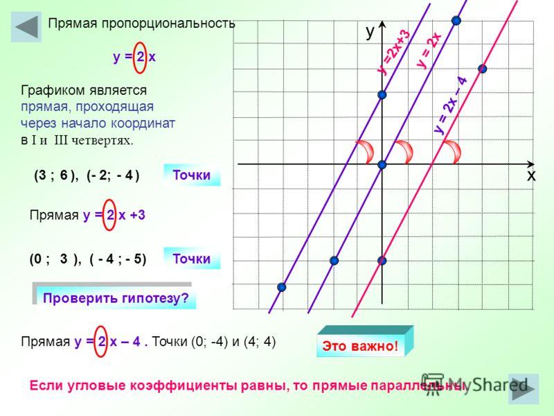 х у Прямая пропорциональность y = 2 x Графиком является прямая, проходящая через начало координат в I и III четвертях. y = 2x Прямая y = 2 x +3 y =2x+3 Точки (3 ; ), (- 2; ) (0 ; ), ( - 4 ; ) 6- 4 Точки 3- 5 Прямая y = 2 x – 4. Точки (0; -4) и (4; 4)