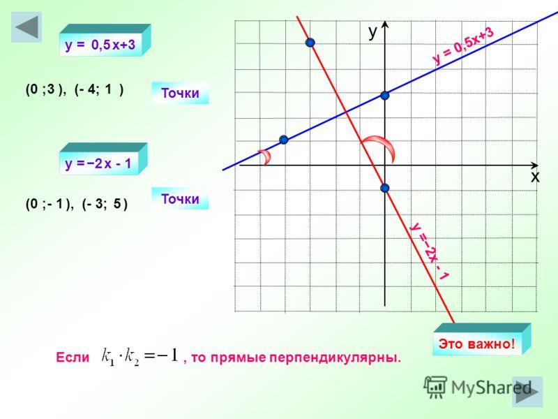 х у y = 0,5x+3 y =2х - 1 Точки (0 ; ), (- 4; ) Точки (0 ; ), (- 3; ) 31 - 15 y = x+3 y = х - 1 0,5 2 Если, то прямые перпендикулярны. Это важно!