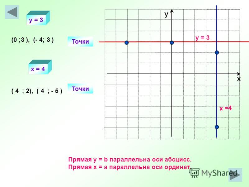 y = 3 x =4 Точки (0 ; ), (- 4; ) Точки ( ; 2), ( ; - 5 ) 33 44 y = 3 x = 4 Прямая y = b параллельна оси абсцисс. Прямая х = а параллельна оси ординат. х у