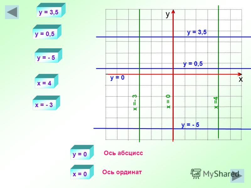 y = 3,5 x =4 y = 3,5 x = 4 y = 0,5 y = - 5 x = - 3 у = 0 х = 0 y = 0,5 y = - 5 x =- 3 x = 0 y = 0 Ось абсцисс Ось ординат х у