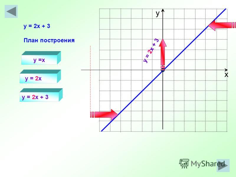 х у y =x y = 2x y = 2x + 3 План построения y = 2x + 3