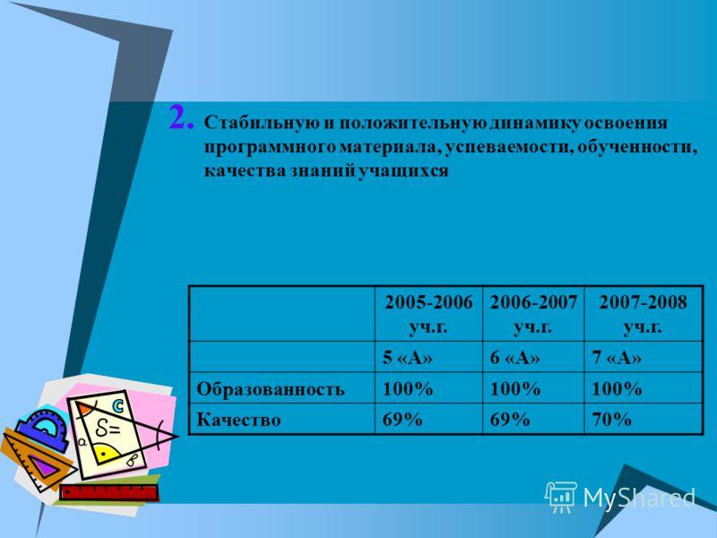 2. Стабильную и положительную динамику освоения программного материала, успеваемости, обученности, качества знаний учащихся 2005-2006 уч.г. 2006-2007 уч.г. 2007-2008 уч.г. 5 «А»6 «А»7 «А» Образованность100% Качество69% 70%