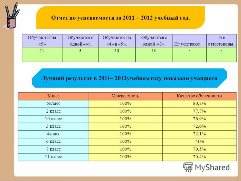 Отчет по успеваемости за 2011 – 2012 учебный год. Обучаются на «5» Обучаются с одной «4». Обучаются на «4» и «5». Обучаются с одной «3». Не успевают. Не аттестованы. 1135010-- Лучший результат в 2011– 2012учебном году показали учащиеся КлассУспеваемо