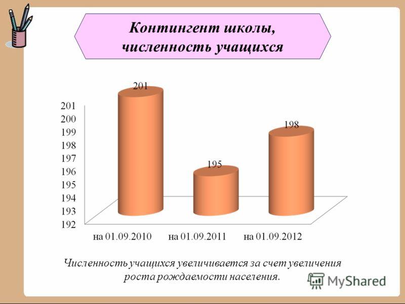 Контингент школы, численность учащихся Численность учащихся увеличивается за счет увеличения роста рождаемости населения.