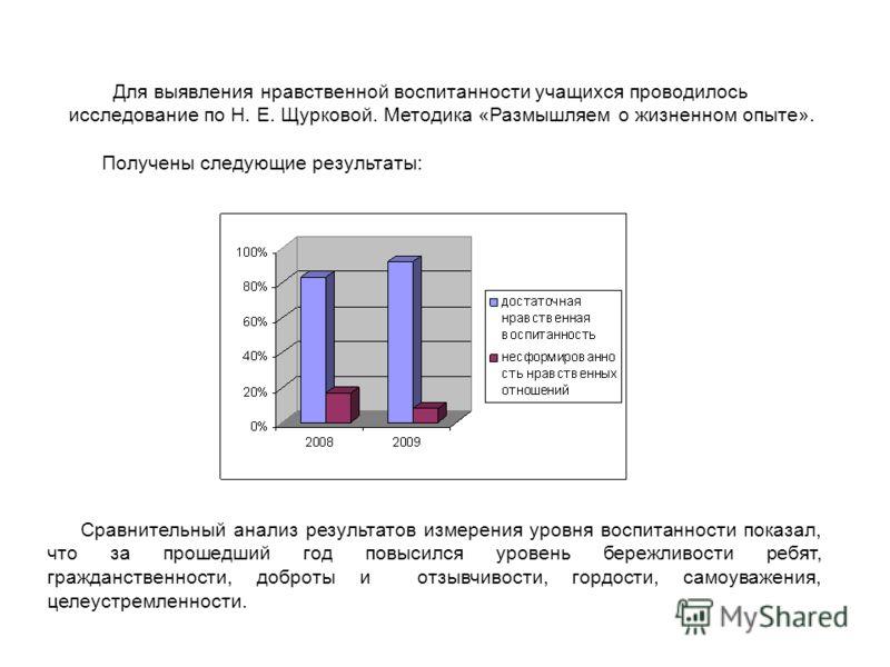 Для выявления нравственной воспитанности учащихся проводилось исследование по Н. Е. Щурковой. Методика «Размышляем о жизненном опыте». Получены следующие результаты: Сравнительный анализ результатов измерения уровня воспитанности показал, что за прош