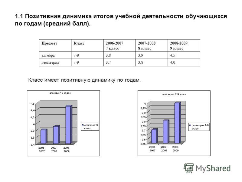 1.1 Позитивная динамика итогов учебной деятельности обучающихся по годам (средний балл). ПредметКласс2006-2007 7 класс 2007-2008 8 класс 2008-2009 9 класс алгебра7-93,83,94,5 геометрия7-93,73,84,0 Класс имеет позитивную динамику по годам.