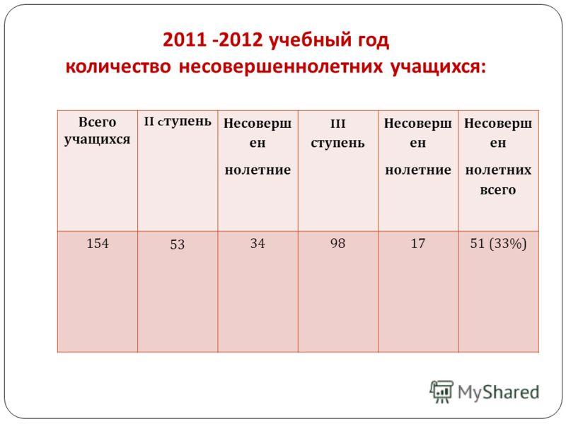 2011 -2012 учебный год количество несовершеннолетних учащихся : Всего учащихся II c тупень Несоверш ен нолетние III ступень Несоверш ен нолетние Несоверш ен нолетних всего 154 53 34981751 (33%)