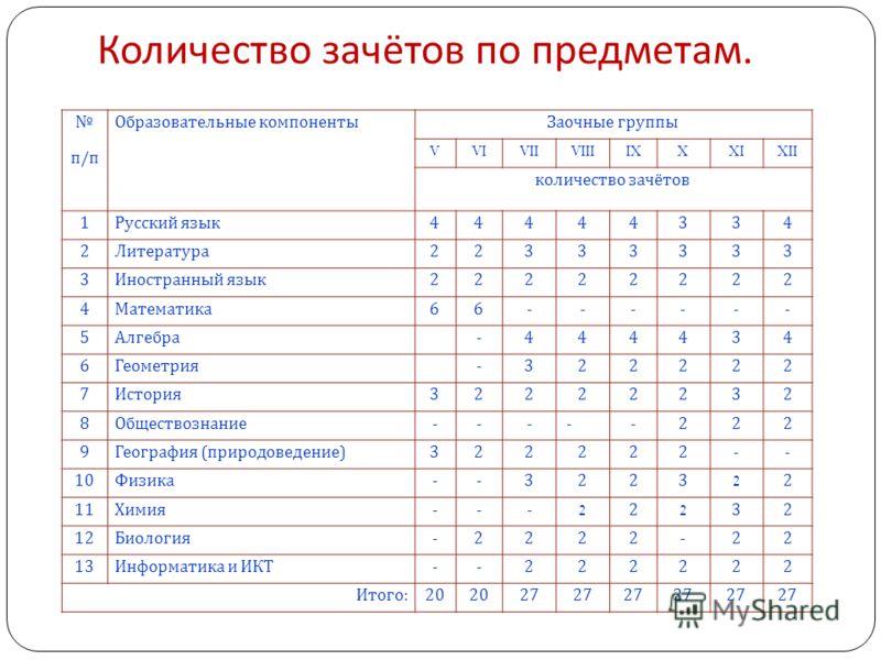 Количество зачётов по предметам. п / п Образовательные компонентыЗаочные группы VVIVIIVIIIIXXXIXII количество зачётов 1 Русский язык 44444334 2 Литература 22333333 3 Иностранный язык 22222222 4 Математика 66------ 5 Алгебра -444434 6 Геометрия -32222