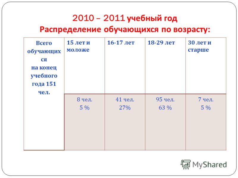 2010 – 2011 учебный год Распределение обучающихся по возрасту : Всего обучающих ся на конец учебного года 151 чел. 15 лет и моложе 16-17 лет 18-29 лет 30 лет и старше 8 чел. 5 % 41 чел. 27% 95 чел. 63 % 7 чел. 5 %