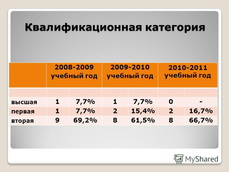 Квалификационная категория 2008-2009 учебный год 2009-2010 учебный год 2010-2011 учебный год высшая 17,7%1 0- первая 17,7%215,4%216,7% вторая 969,2%861,5%866,7%