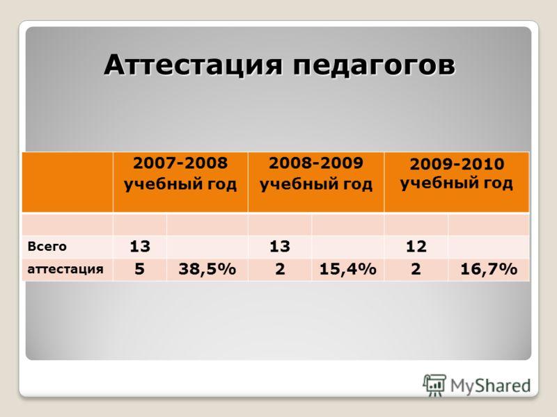 Аттестация педагогов 2007-2008 учебный год 2008-2009 учебный год 2009-2010 учебный год Всего 13 12 аттестация 538,5%215,4%216,7%