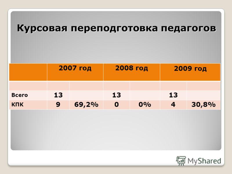 Курсовая переподготовка педагогов 2007 год2008 год 2009 год Всего 13 КПК 969,2%00%430,8%