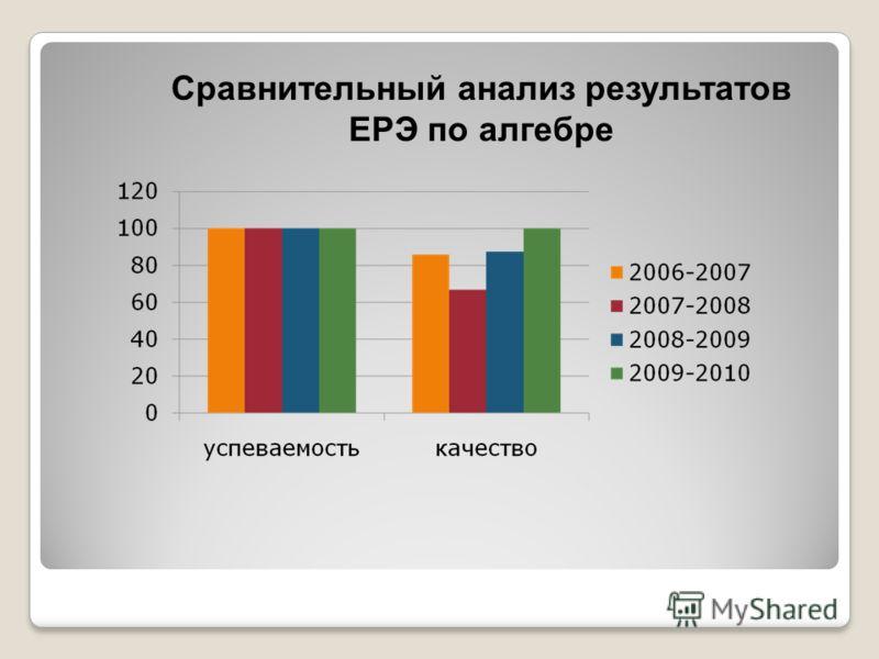 Сравнительный анализ результатов ЕРЭ по алгебре