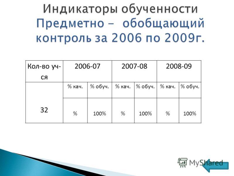 Кол-во уч- ся 2006-072007-082008-09 32 % кач.% обуч.% кач.% обуч.% кач.% обуч. %100% %