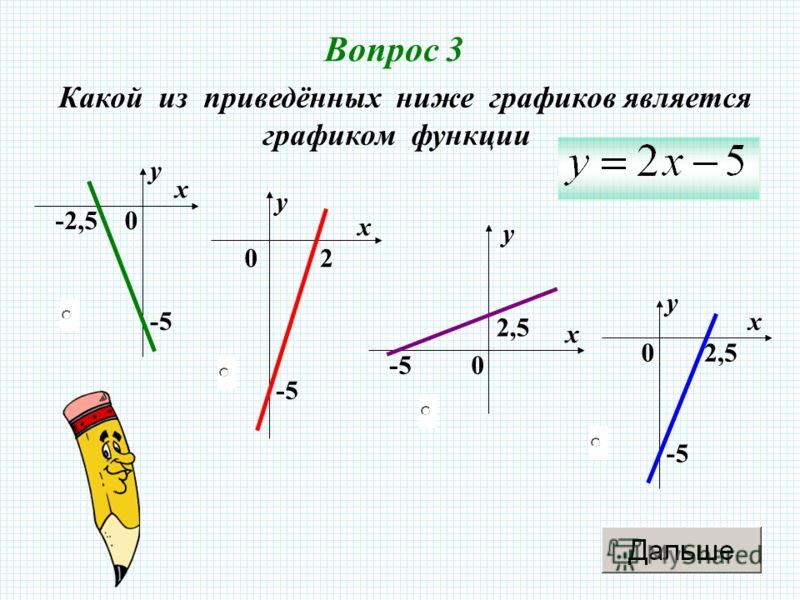 Вопрос 3 0 х у -2,5 -5 0 х у 2,5 -5 0 х у 2 0 х у 2,5 -5 Какой из приведённых ниже графиков является графиком функции