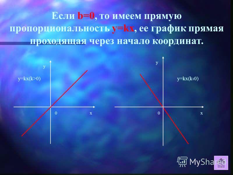 При k=0 получаем постоянную функцию, ее график – прямая параллельная оси ОХ. х у 0 b у=b