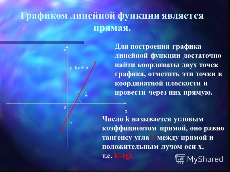 Линейная функция – это функция вида у = kx + b, где k, b – действительные числа. Область определения: D(y)=R; Область значения: E(y)=R. Функция не является ни четной, ни нечетной.