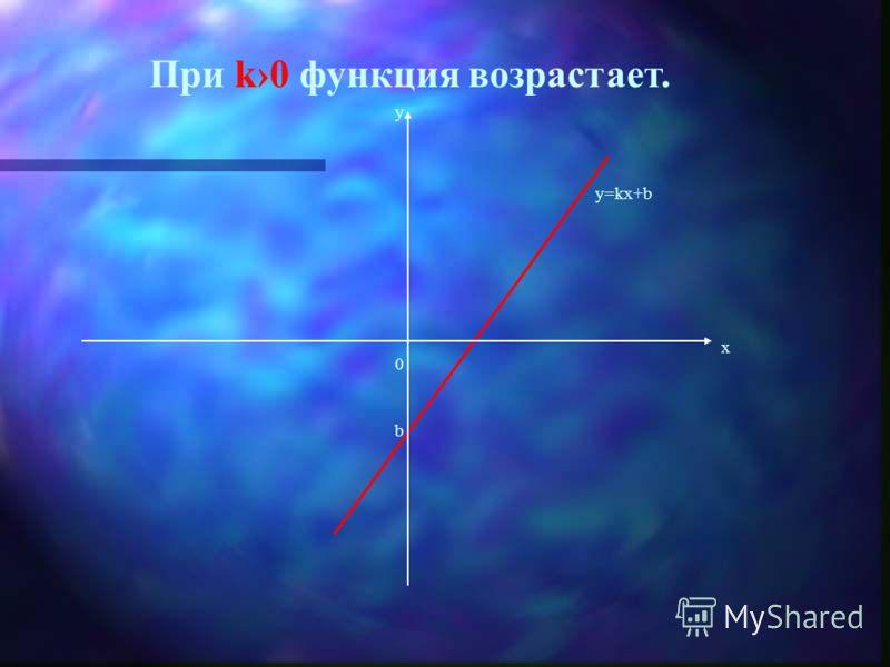 У линейной функции изменение функции пропорционально изменению аргумента – это характеристическое свойство линейной функции.