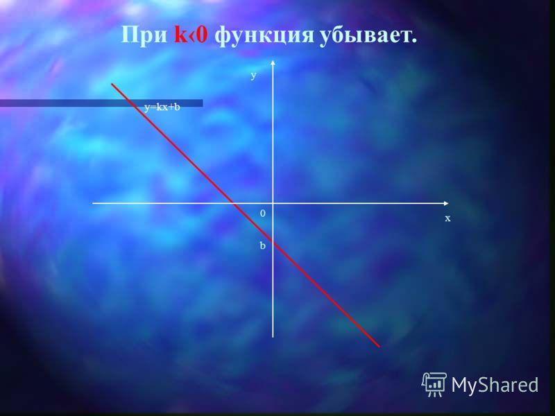 При k0 функция возрастает. у=kx+b х у 0 b