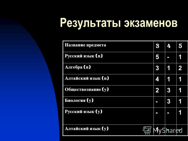 Результаты экзаменов Название предмета 345 Русский язык ( п ) 5-1 Алгебра ( п ) 312 Алтайский язык ( п ) 411 Обществознание ( у ) 231 Биология ( у ) -31 Русский язык ( у ) --1 Алтайский язык ( у ) 1--