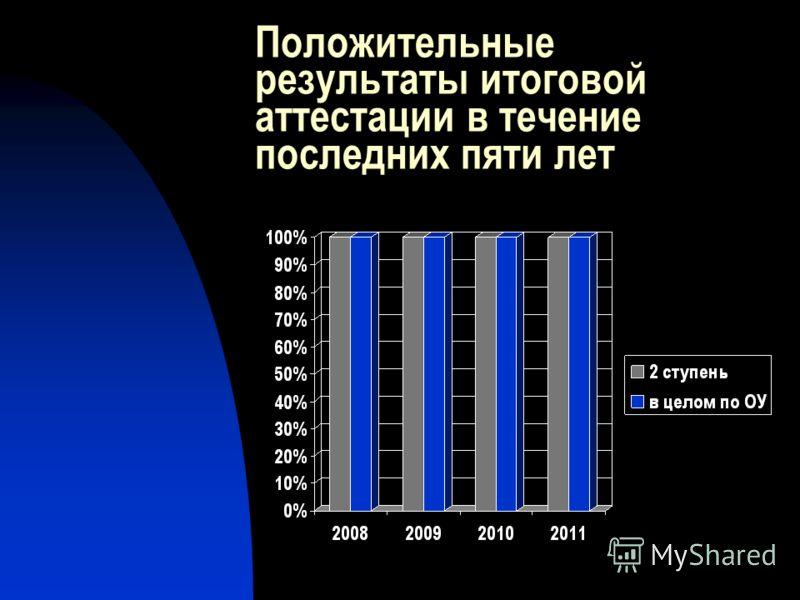 Положительные результаты итоговой аттестации в течение последних пяти лет