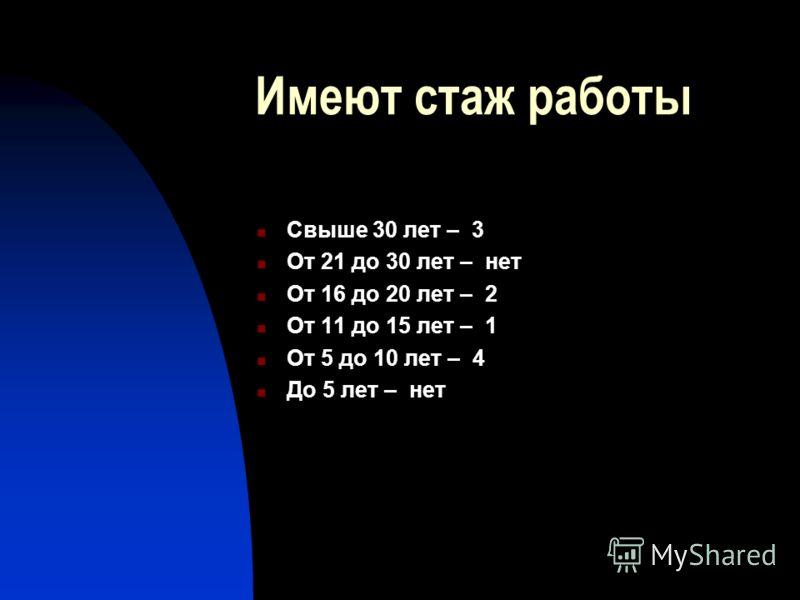 Имеют стаж работы Свыше 30 лет – 3 От 21 до 30 лет – нет От 16 до 20 лет – 2 От 11 до 15 лет – 1 От 5 до 10 лет – 4 До 5 лет – нет