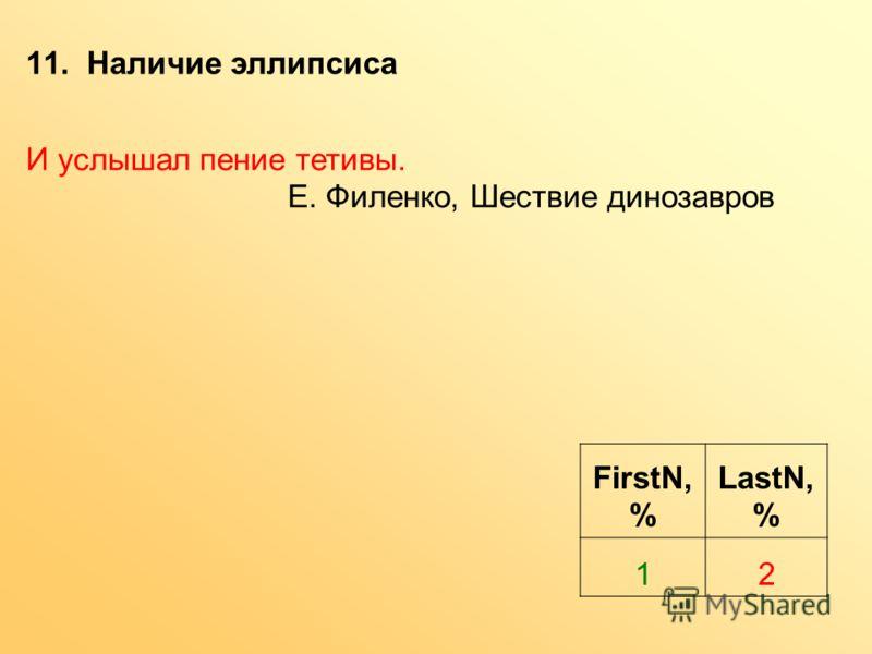 11. Наличие эллипсиса FirstN, % LastN, % 12 И услышал пение тетивы. Е. Филенко, Шествие динозавров