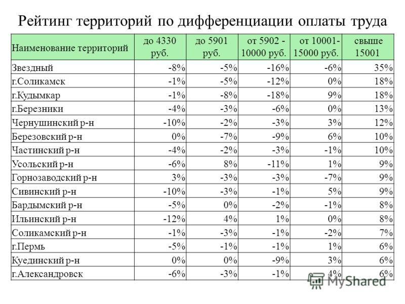 Рейтинг территорий по дифференциации оплаты труда Наименование территорий до 4330 руб. до 5901 руб. от 5902 - 10000 руб. от 10001- 15000 руб. свыше 15001 Звездный-8%-5%-16%-6%35% г.Соликамск-1%-5%-12%0%18% г.Кудымкар-1%-8%-18%9%18% г.Березники-4%-3%-