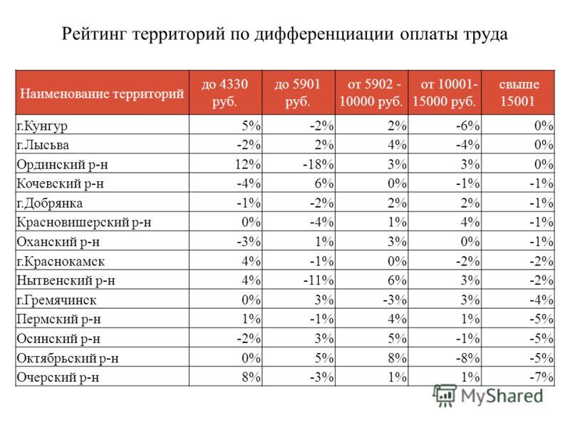 Рейтинг территорий по дифференциации оплаты труда Наименование территорий до 4330 руб. до 5901 руб. от 5902 - 10000 руб. от 10001- 15000 руб. свыше 15001 г.Кунгур5%-2%2%-6%0% г.Лысьва-2%2%4%-4%0% Ординский р-н12%-18%3% 0% Кочевский р-н-4%6%0%-1% г.До