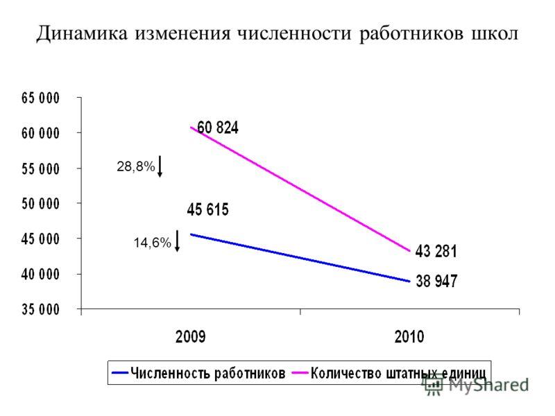 Динамика изменения численности работников школ 28,8% 14,6%