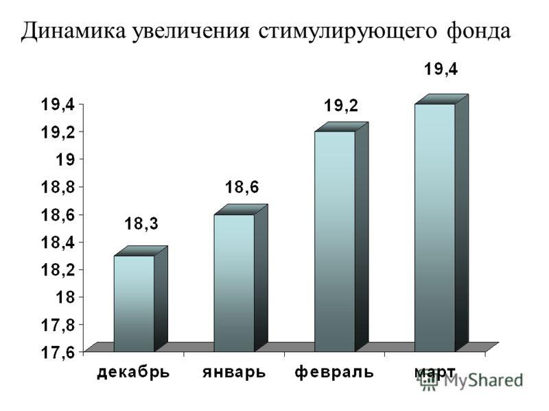 Динамика увеличения стимулирующего фонда
