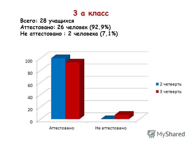 3 а класс Всего: 28 учащихся Аттестовано: 26 человек (92,9%) Не аттестовано : 2 человека (7,1%)