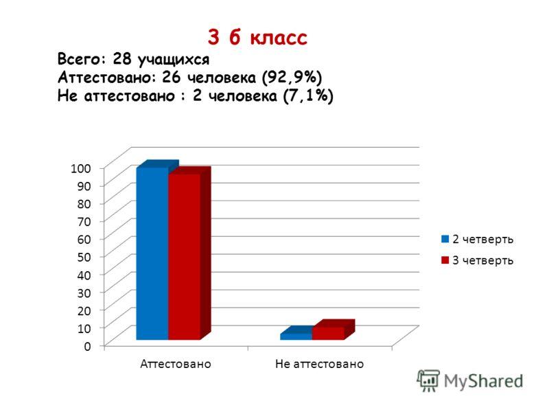 3 б класс Всего: 28 учащихся Аттестовано: 26 человека (92,9%) Не аттестовано : 2 человека (7,1%)