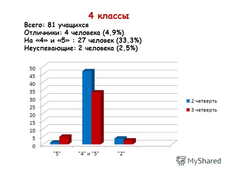 4 классы Всего: 81 учащихся Отличники: 4 человека (4,9%) На «4» и «5» : 27 человек (33,3%) Неуспевающие: 2 человека (2,5%)