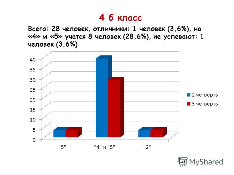 4 б класс Всего: 28 человек, отличники: 1 человек (3,6%), на «4» и «5» учатся 8 человек (28,6%), не успевают: 1 человек (3,6%)