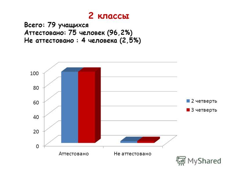 2 классы Всего: 79 учащихся Аттестовано: 75 человек (96,2%) Не аттестовано : 4 человека (2,5%)