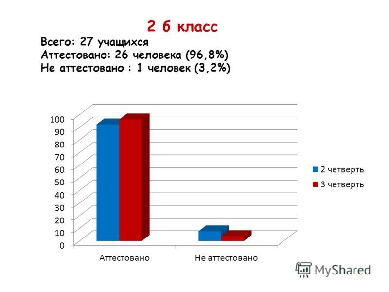 2 б класс Всего: 27 учащихся Аттестовано: 26 человека (96,8%) Не аттестовано : 1 человек (3,2%)