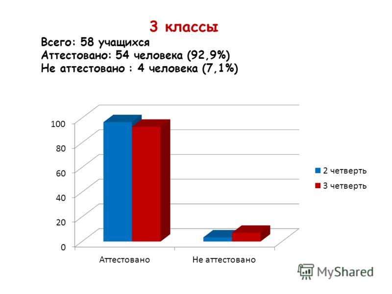 3 классы Всего: 58 учащихся Аттестовано: 54 человека (92,9%) Не аттестовано : 4 человека (7,1%)