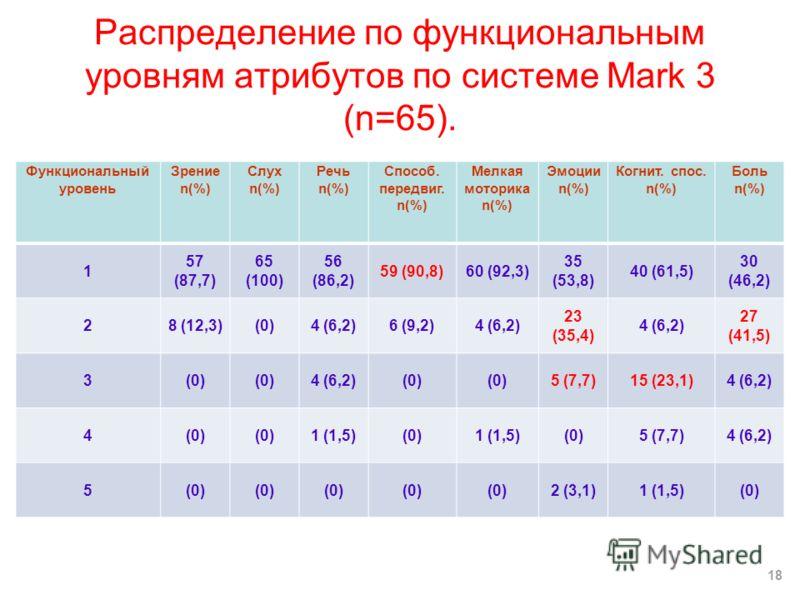 Распределение по функциональным уровням атрибутов по системе Mark 3 (n=65). Функциональный уровень Зрение n(%) Слух n(%) Речь n(%) Способ. передвиг. n(%) Мелкая моторика n(%) Эмоции n(%) Когнит. спос. n(%) Боль n(%) 1 57 (87,7) 65 (100) 56 (86,2) 59