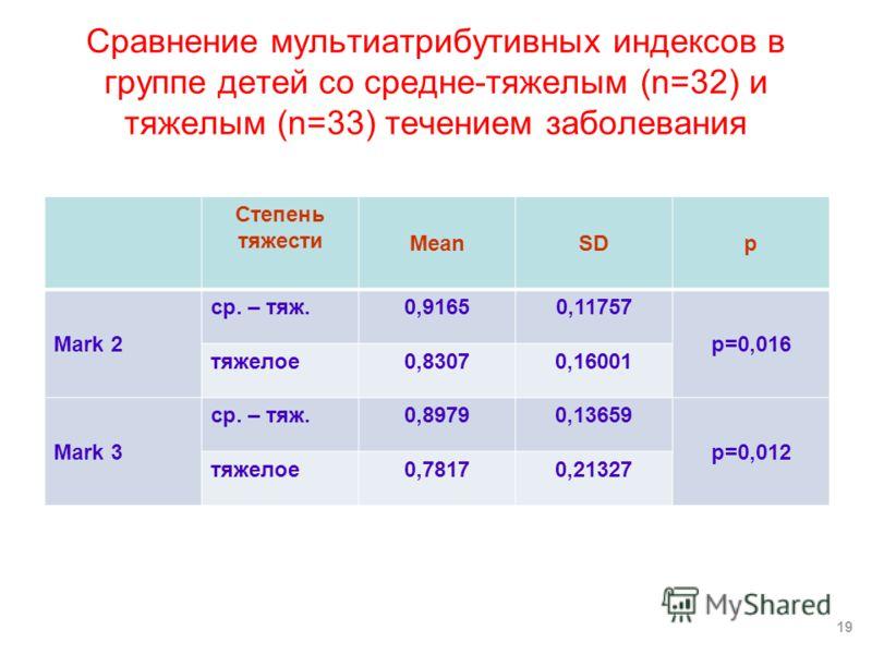 Сравнение мультиатрибутивных индексов в группе детей со средне-тяжелым (n=32) и тяжелым (n=33) течением заболевания Степень тяжести MeanSDp Mark 2 ср. – тяж.0,91650,11757 p=0,016 тяжелое0,83070,16001 Mark 3 ср. – тяж.0,89790,13659 p=0,012 тяжелое0,78